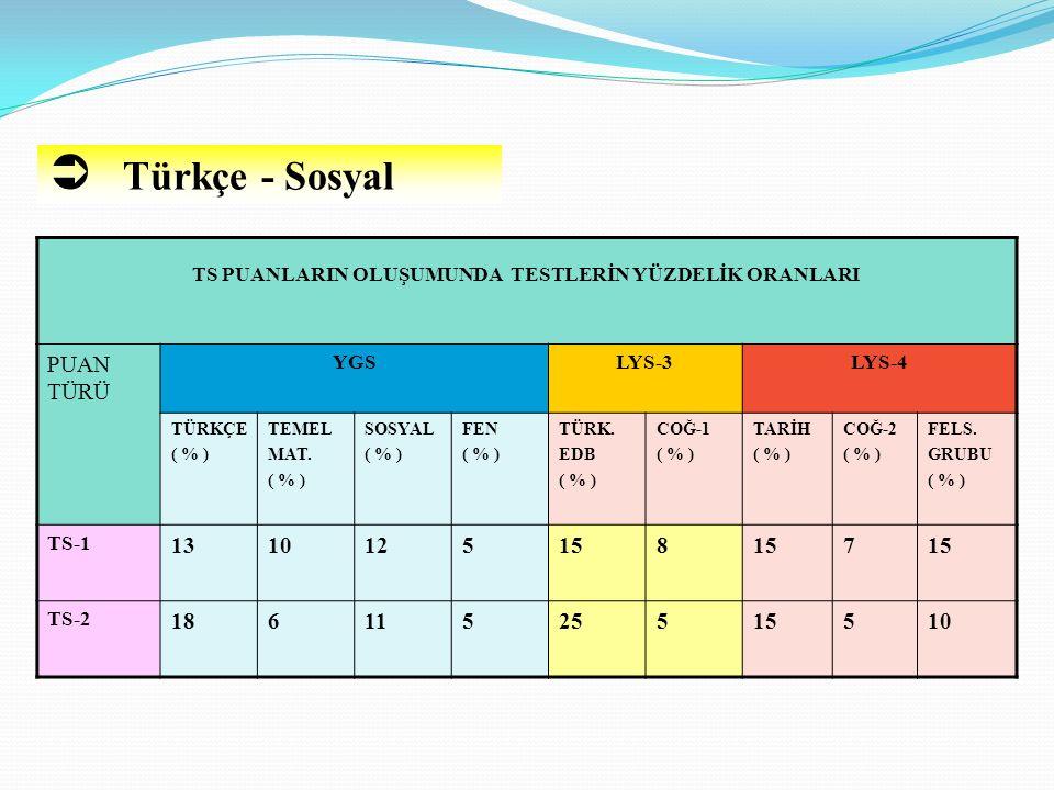  Türkçe - Sosyal TS PUANLARIN OLUŞUMUNDA TESTLERİN YÜZDELİK ORANLARI PUAN TÜRÜ YGSLYS-3LYS-4 TÜRKÇE ( % ) TEMEL MAT. ( % ) SOSYAL ( % ) FEN ( % ) TÜR