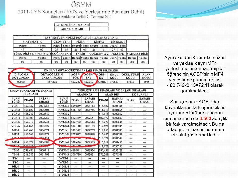 Aynı okuldan 8. sırada mezun ve yaklaşık aynı MF4 yerleştirme puanına sahip bir öğrencinin AOBP'sinin MF4 yerleştirme puanına etkisi 480,749x0,15=72,1