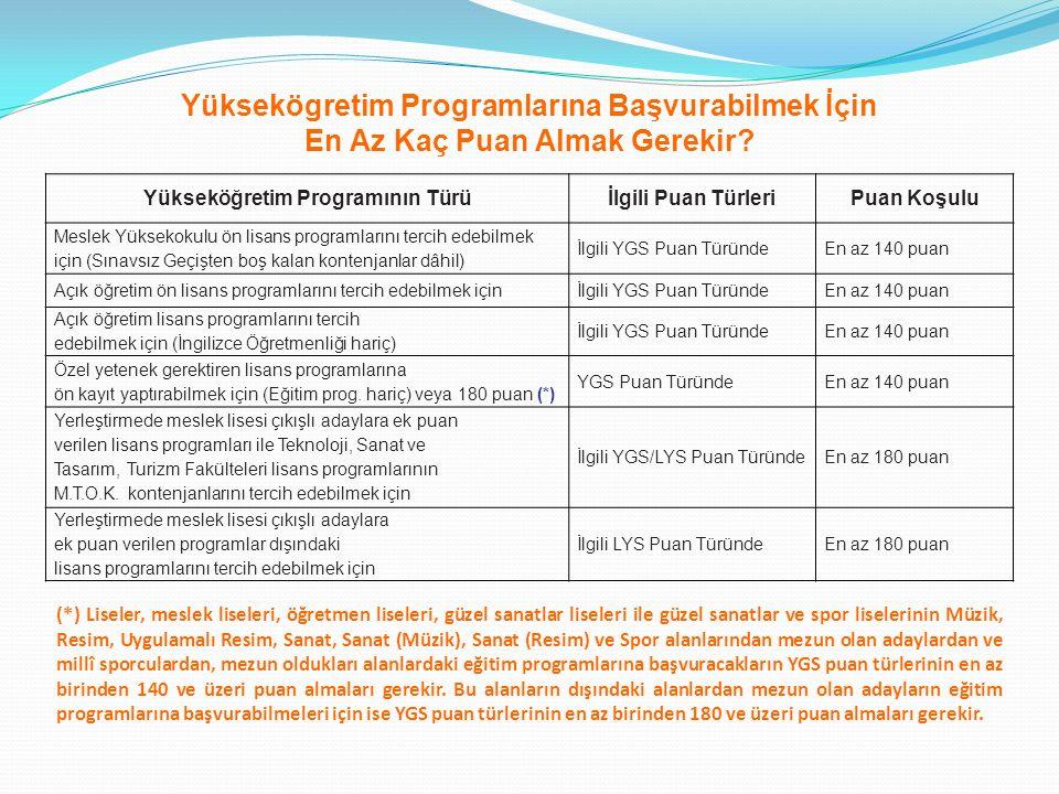 LYS (Lisans Yerleştirme Sınavı) 1-YGS' de barajı geçebilecek puanı alan adaylar,hedefledikleri puan türüne göre istedikleri LYS'lere katılabilecek.