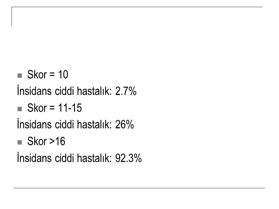 Skor = 10 İnsidans ciddi hastalık: 2.7% Skor = 11-15 İnsidans ciddi hastalık: 26% Skor >16 İnsidans ciddi hastalık: 92.3%