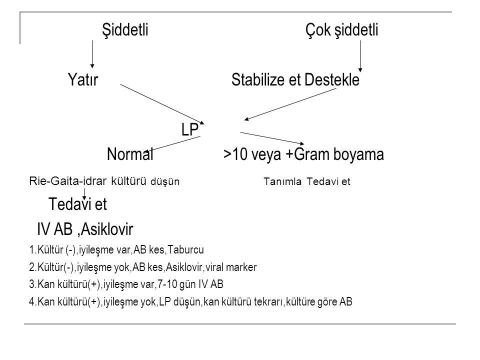 Şiddetli Çok şiddetli Yatır Stabilize et Destekle LP Normal >10 veya +Gram boyama Rie-Gaita-idrar kültürü düşün Tanımla Tedavi et Tedavi et IV AB,Asik