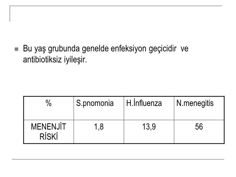 Bu yaş grubunda genelde enfeksiyon geçicidir ve antibiotiksiz iyileşir. %S.pnomoniaH.İnfluenzaN.menegitis MENENJİT RİSKİ 1,813,956