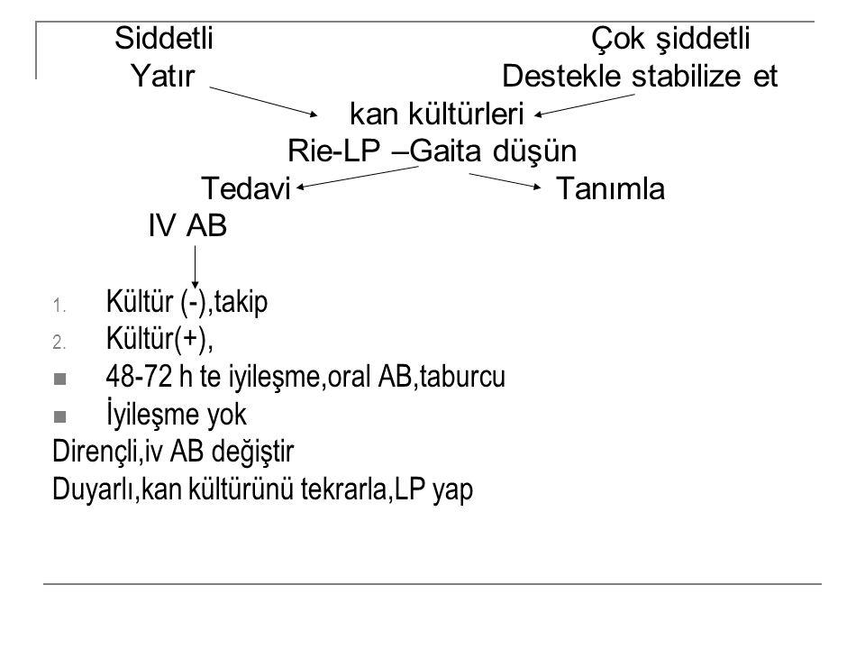 Siddetli Çok şiddetli Yatır Destekle stabilize et kan kültürleri Rie-LP –Gaita düşün Tedavi Tanımla IV AB 1. Kültür (-),takip 2. Kültür(+), 48-72 h te