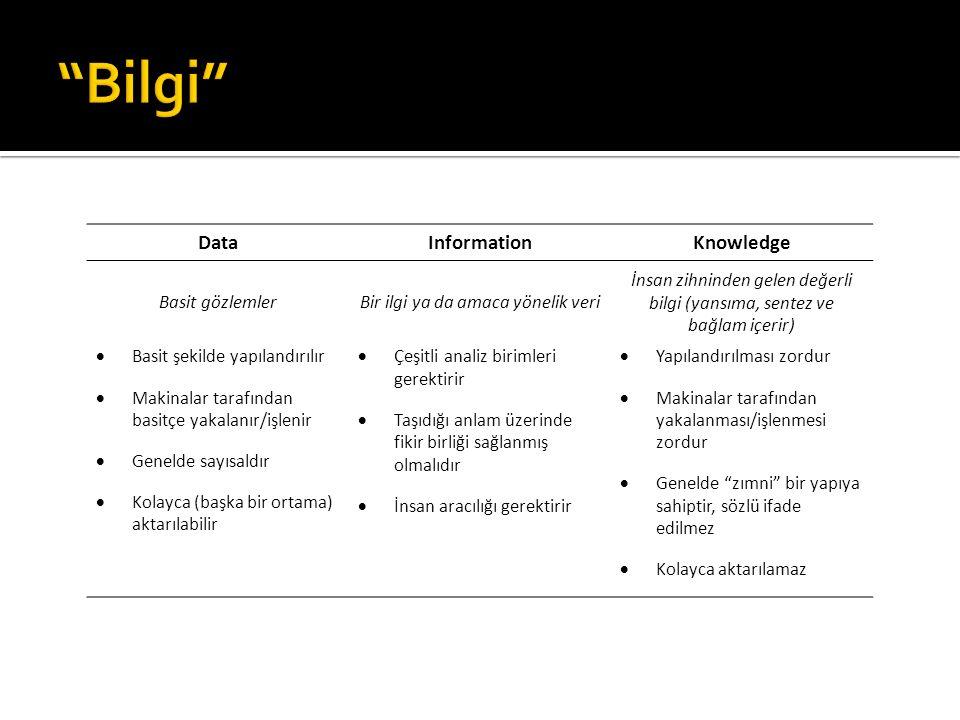 DataInformationKnowledge Basit gözlemlerBir ilgi ya da amaca yönelik veri İnsan zihninden gelen değerli bilgi (yansıma, sentez ve bağlam içerir)  Bas