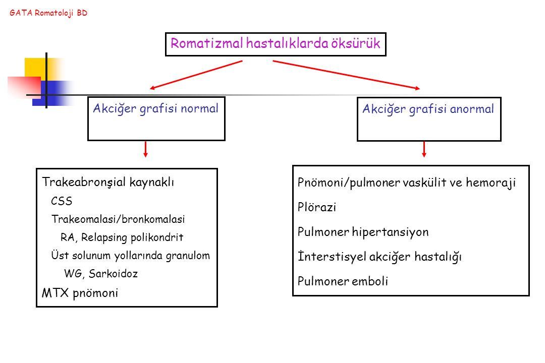 GATA Romatoloji BD Romatizmal hastalıklarda öksürük Trakeabronşial kaynaklı CSS Trakeomalasi/bronkomalasi RA, Relapsing polikondrit Üst solunum yollar