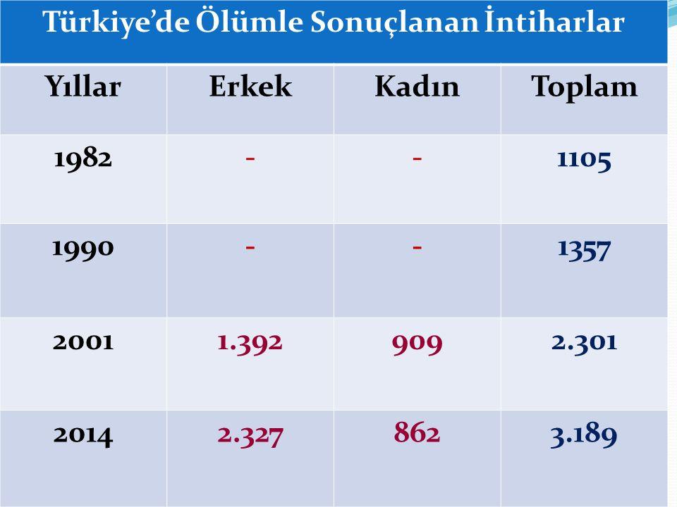Türkiye'de Boşanmalar Yıllara GöreBoşanma Sayısı 198660.865 199075.820 2001 91.994 2014 125. 305
