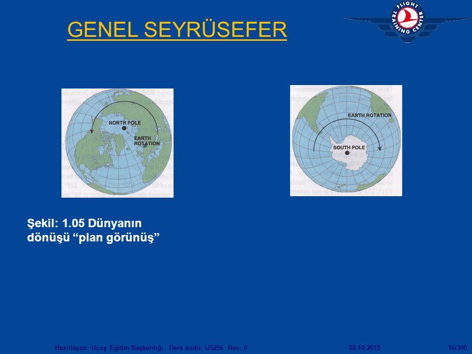 """02.10.2015Hazırlayan: Uçuş Eğitim Başkanlığı Ders kodu: U3256 Rev: 016/300 GENEL SEYRÜSEFER Şekil: 1.05 Dünyanın dönüşü """"plan görünüş"""""""