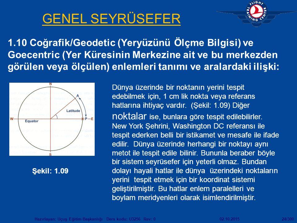 02.10.2015Hazırlayan: Uçuş Eğitim Başkanlığı Ders kodu: U3256 Rev: 024/300 GENEL SEYRÜSEFER 1.10 Coğrafik/Geodetic (Yeryüzünü Ölçme Bilgisi) ve Goecentric (Yer Küresinin Merkezine ait ve bu merkezden görülen veya ölçülen) enlemleri tanımı ve aralardaki ilişki: Şekil: 1.09 Dünya üzerinde bir noktanın yerini tespit edebilmek için, 1 cm lik nokta veya referans hatlarına ihtiyaç vardır.