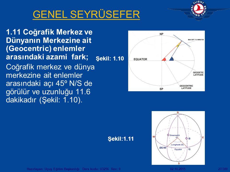 02.10.2015Hazırlayan: Uçuş Eğitim Başkanlığı Ders kodu: U3256 Rev: 027/300 GENEL SEYRÜSEFER 1.11 Coğrafik Merkez ve Dünyanın Merkezine ait (Geocentric) enlemler arasındaki azami fark; Coğrafik merkez ve dünya merkezine ait enlemler arasındaki açı 45º N/S de görülür ve uzunluğu 11.6 dakikadır (Şekil: 1.10).