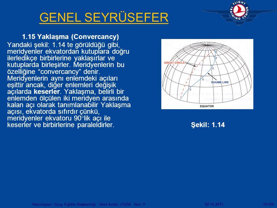 02.10.2015Hazırlayan: Uçuş Eğitim Başkanlığı Ders kodu: U3256 Rev: 035/300 GENEL SEYRÜSEFER 1.15 Yaklaşma (Convercancy) Yandaki şekil: 1.14 te görüldüğü gibi, meridyenler ekvatordan kutuplara doğru ilerledikçe birbirlerine yaklaşırlar ve kutuplarda birleşirler.