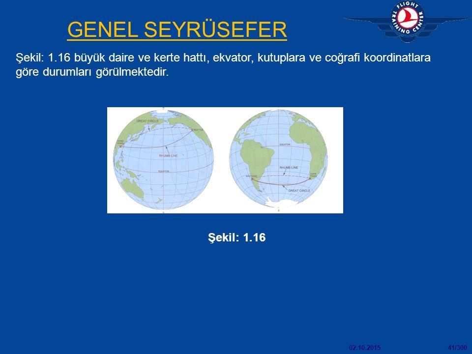 02.10.201541/300 GENEL SEYRÜSEFER Şekil: 1.16 büyük daire ve kerte hattı, ekvator, kutuplara ve coğrafi koordinatlara göre durumları görülmektedir. Şe