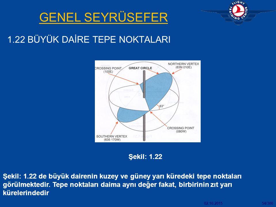 02.10.201554/300 GENEL SEYRÜSEFER 1.22 BÜYÜK DAİRE TEPE NOKTALARI Şekil: 1.22 Şekil: 1.22 de büyük dairenin kuzey ve güney yarı küredeki tepe noktaları görülmektedir.