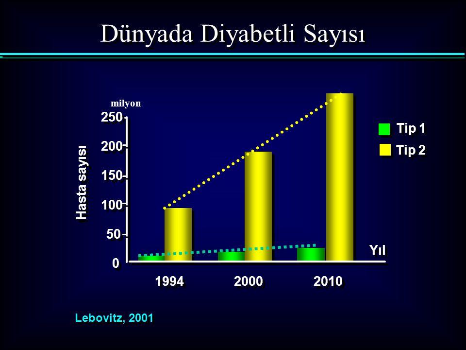 Dünyada Diyabetli Sayısı Yıl Hasta sayısı Lebovitz, 2001 0 0 50 100 150 200 250 1994 2000 2010 Tip 1 Tip 2 milyon