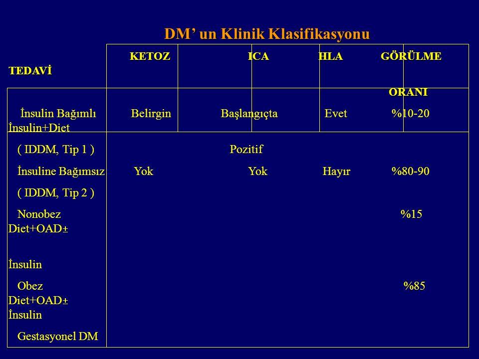 DİABETES MELLİTUS SINIFLAMASI 1. Tip 1 Diyabetes Mellitus İmmün nedenli İdyopatik 2.