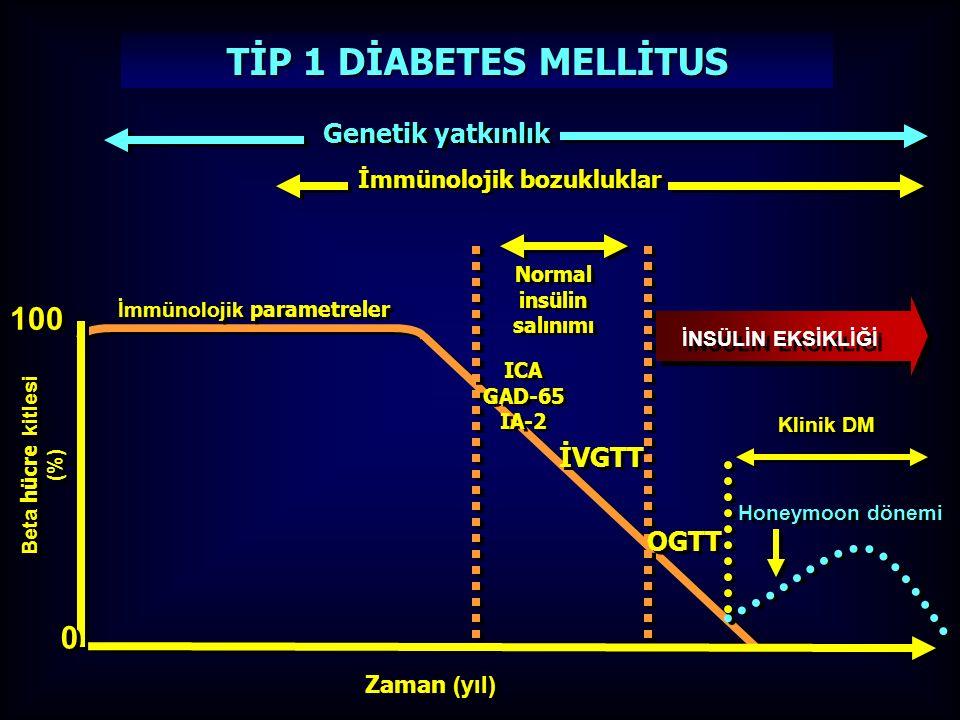 100 Beta hücre kitlesi (%) Beta hücre kitlesi (%) Zaman (yıl) Genetik yatkınlık İmmünolojik bozukluklar Normal insülin salınımı Normal insülin salınımı Klinik DM Honeymoon dönemi 0 0 İmmünolojik parametreler ICA GAD-65 IA-2 ICA GAD-65 IA-2 İVGTT OGTT TİP 1 DİABETES MELLİTUS İNSÜLİN EKSİKLİĞİ