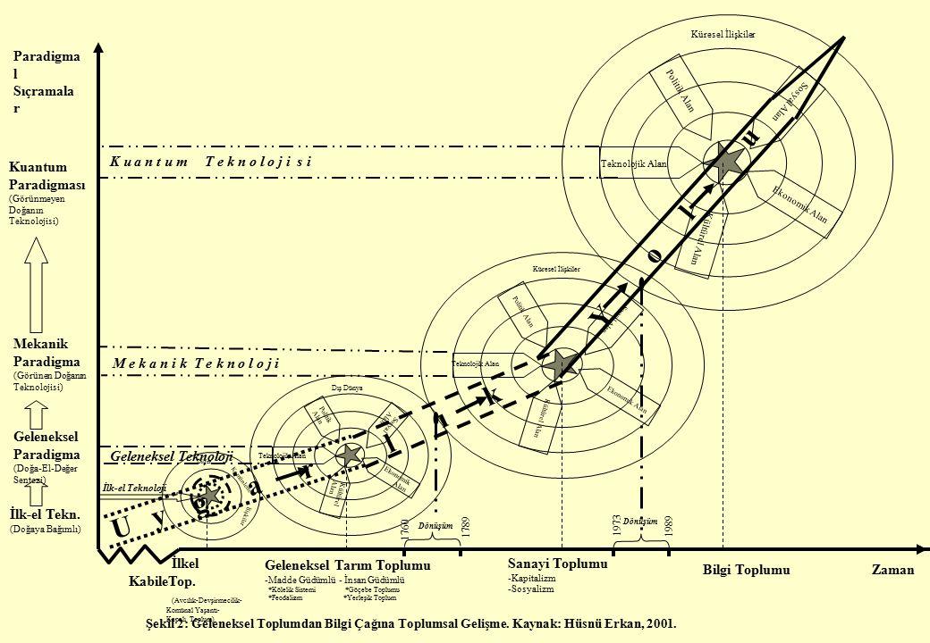 Zaman Paradigma l Sıçramala r Şekil 2: Geleneksel Toplumdan Bilgi Çağına Toplumsal Gelişme.