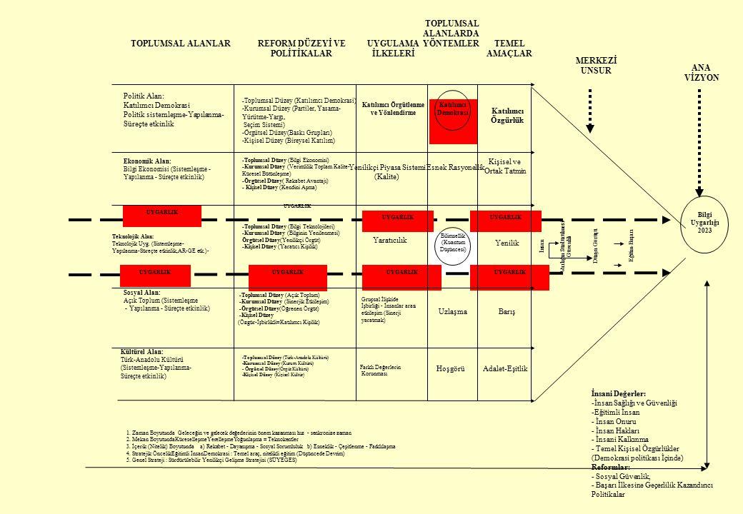 TOPLUMSAL ALANLARDA YÖNTEMLER Bilgi Uygarlığı 2023 Grupsal İlişkide İşbirliği - İnsanlar arası etkileşim (Sinerji yaratmak) REFORM DÜZEYİ VE POLİTİKALAR İnsan Varlığın Sürdürülmesi- Güvenlik Dünya Görüşü Eğitim-Başarı Katılımcı Demokrasi Bilimsellik (Kuantum Düşüncesi) ANA VİZYON MERKEZİ UNSUR Adalet-Eşitlik TEMEL AMAÇLAR Esnek Rasyonellik Uzlaşma Farklı Değerlerin Korunması Yenilikçi Piyasa Sistemi (Kalite) Katılımcı Örgütlenme ve Yönlendirme UYGULAMA İLKELERİ Kültürel Alan: Türk-Anadolu Kültürü (Sistemleşme-Yapılanma- Süreçte etkinlik) Teknolojik Alan: Teknolojik Uyg.