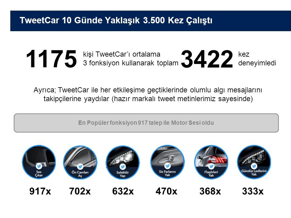 TweetCar 10 Günde Yaklaşık 3.500 Kez Çalıştı 632x917x368x333x702x470x En Popüler fonksiyon 917 talep ile Motor Sesi oldu Ayrıca; TweetCar ile her etkileşime geçtiklerinde olumlu algı mesajlarını takipçilerine yaydılar (hazır markalı tweet metinlerimiz sayesinde) 1175 3422 kişi TweetCar'ı ortalama 3 fonksiyon kullanarak toplam kez deneyimledi