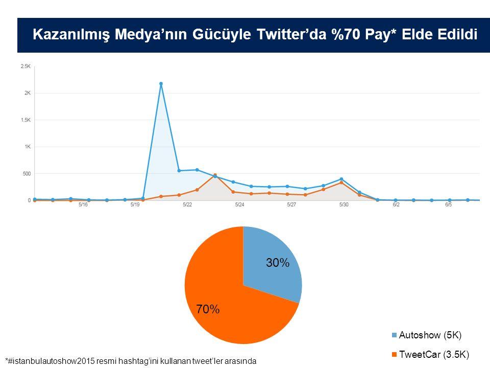 Kazanılmış Medya'nın Gücüyle Twitter'da %70 Pay* Elde Edildi *#istanbulautoshow2015 resmi hashtag'ini kullanan tweet'ler arasında
