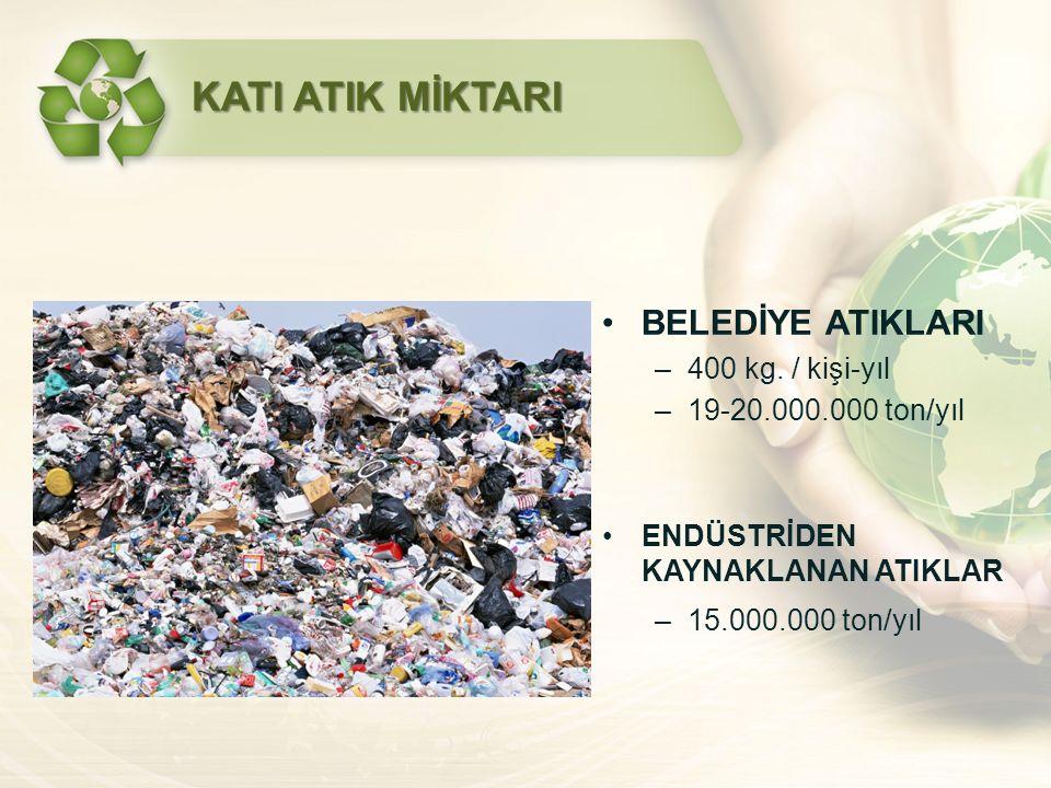 BELEDİYE ATIKLARI –400 kg. / kişi-yıl –19-20.000.000 ton/yıl ENDÜSTRİDEN KAYNAKLANAN ATIKLAR –15.000.000 ton/yıl KATI ATIK MİKTARI