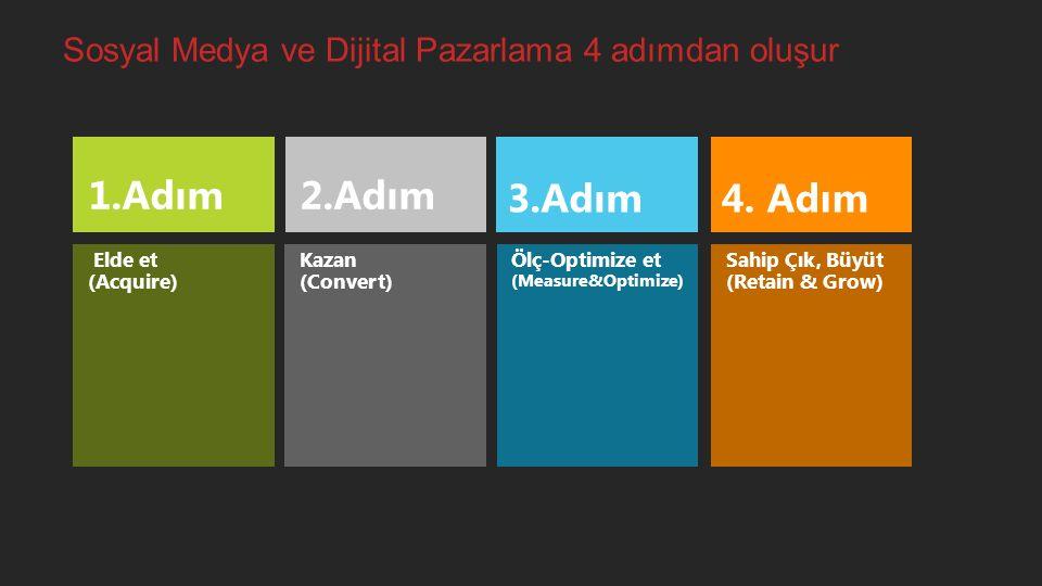 Sosyal Medya ve Dijital Pazarlama 4 adımdan oluşur Elde et (Acquire) Kazan (Convert) Ölç-Optimize et (Measure&Optimize) Sahip Çık, Büyüt (Retain & Gro