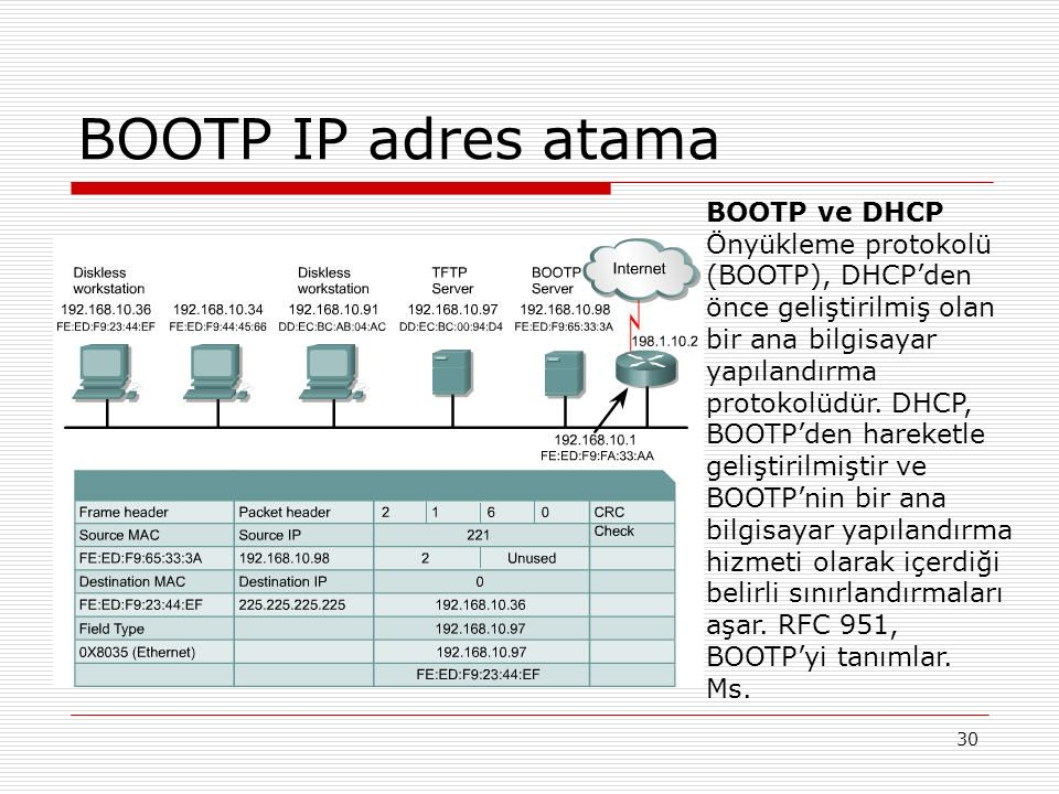 30 BOOTP IP adres atama BOOTP ve DHCP Önyükleme protokolü (BOOTP), DHCP'den önce geliştirilmiş olan bir ana bilgisayar yapılandırma protokolüdür. DHCP