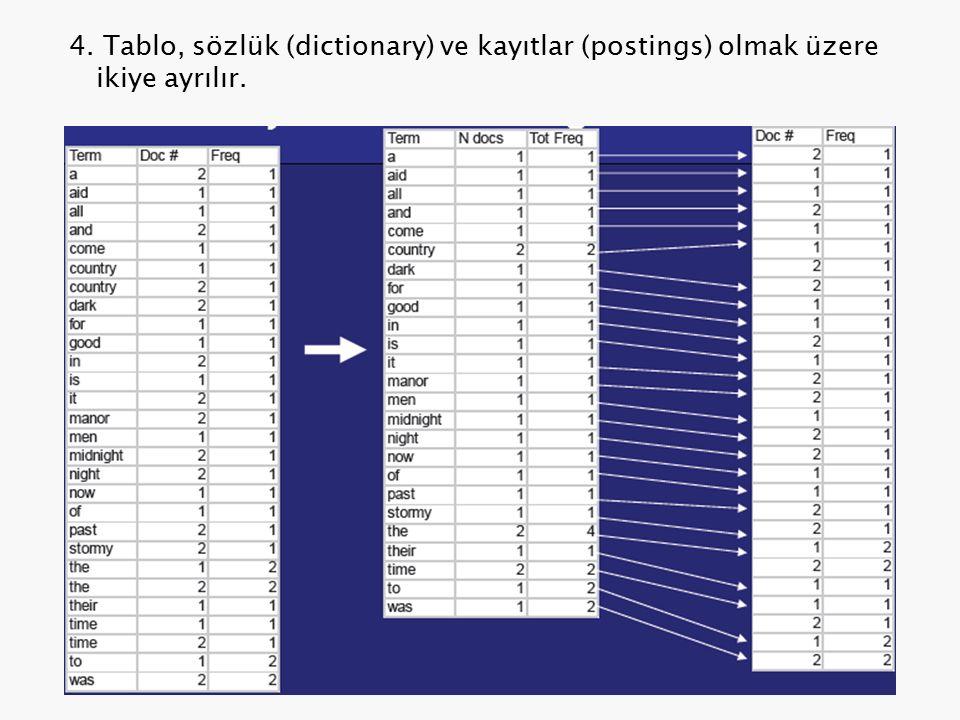 4. Tablo, sözlük (dictionary) ve kayıtlar (postings) olmak üzere ikiye ayrılır.