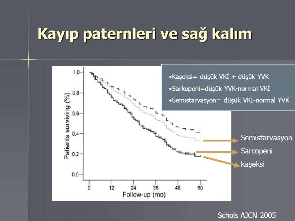 Semistarvasyon Sarcopeni kaşeksi Kayıp paternleri ve sağ kalım Schols AJCN 2005 Kaşeksi= düşük VKİ + düşük YVK Sarkopeni=düşük YVK-normal VKİ Semistar