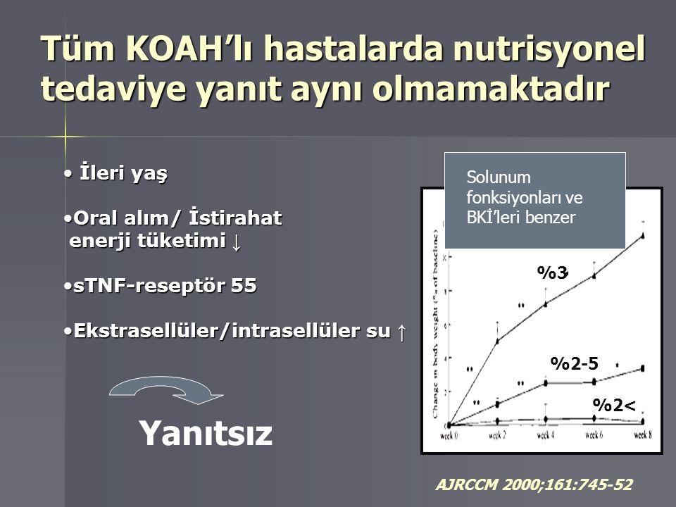 Tüm KOAH'lı hastalarda nutrisyonel tedaviye yanıt aynı olmamaktadır AJRCCM 2000;161:745-52 İleri yaş İleri yaş Oral alım/ İstirahatOral alım/ İstiraha