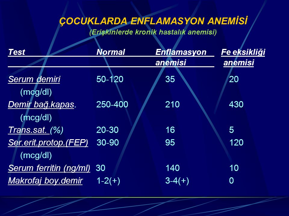 ÇOCUKLARDA ENFLAMASYON ANEMİSİ (Erişkinlerde kronik hastalık anemisi) TestNormalEnflamasyon Fe eksikliği anemisi Serum demiri 50-120 35 20 (mcg/dl) De