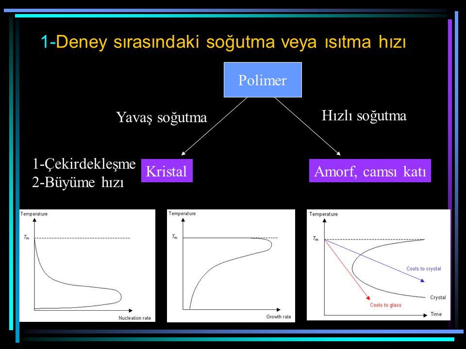 1-Deney sırasındaki soğutma veya ısıtma hızı Polimer Hızlı soğutma Yavaş soğutma Amorf, camsı katıKristal 1-Çekirdekleşme 2-Büyüme hızı