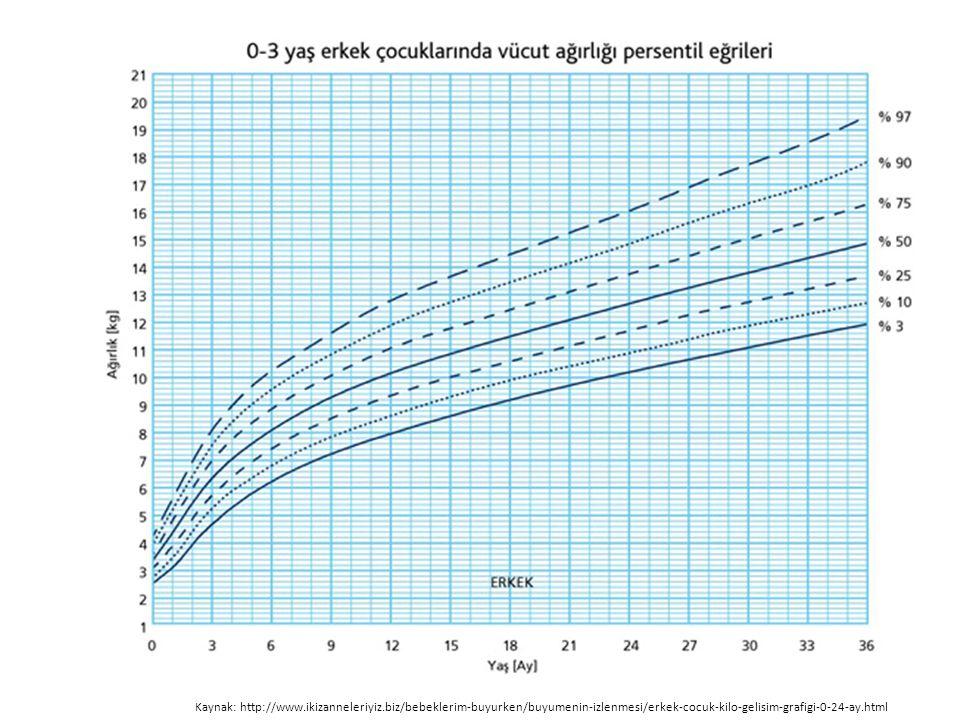 Kaynak: http://www.ikizanneleriyiz.biz/bebeklerim-buyurken/buyumenin-izlenmesi/erkek-cocuk-kilo-gelisim-grafigi-0-24-ay.html