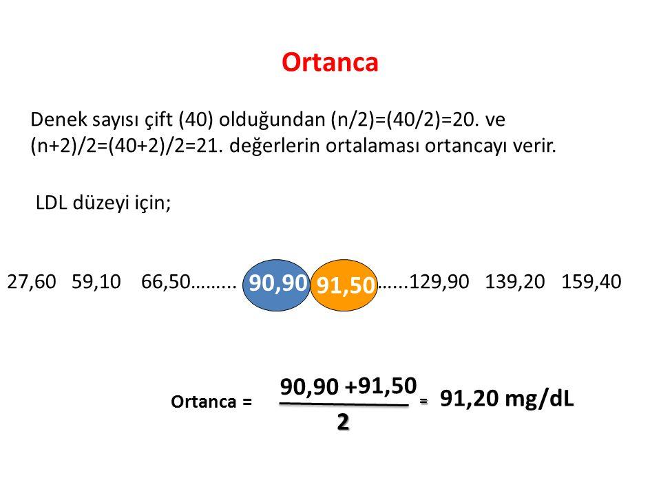 LDL düzeyleri Sayı(Frekans)Yüzde(%) 27,6-53,912,5 54-80,3512,5 80,4-106,7820 106,8-133,11127,5 133,2-159,51537,5 Sola Çarpık (Negatif Çarpık) Dağılım (HİPOTETİK BİR DAĞILIM)