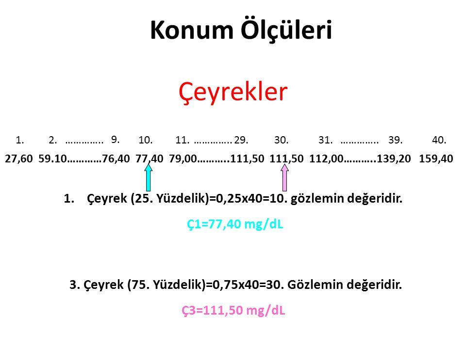 KOŞULLAR Örneklemdeki denek sayısı, n  30 olmalıdır Örneklem rasgele seçilmiş olmalıdır.
