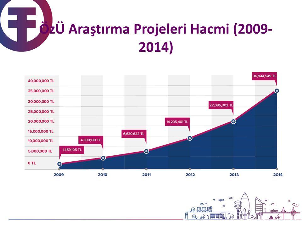 ÖzÜ Araştırma Projeleri Hacmi (2009- 2014)