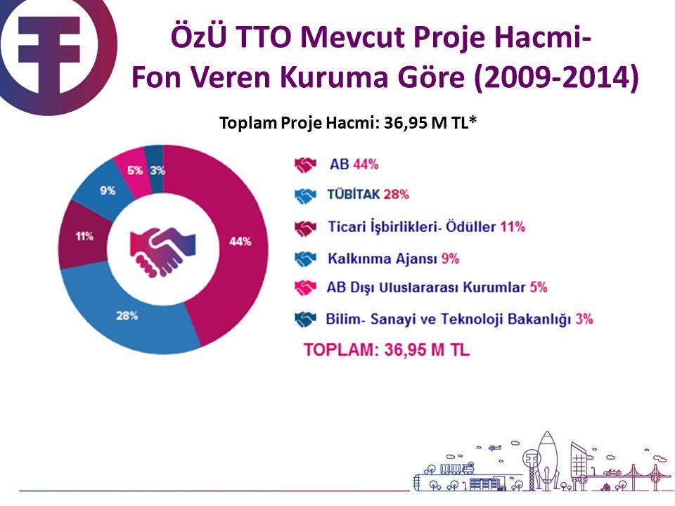 Toplam Proje Hacmi: 36,95 M TL* ÖzÜ TTO Mevcut Proje Hacmi- Fon Veren Kuruma Göre (2009-2014)