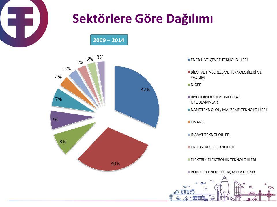 2009 – 2014 Sektörlere Göre Dağılımı
