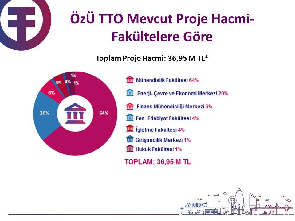 Toplam Proje Hacmi: 36,95 M TL* ÖzÜ TTO Mevcut Proje Hacmi- Fakültelere Göre