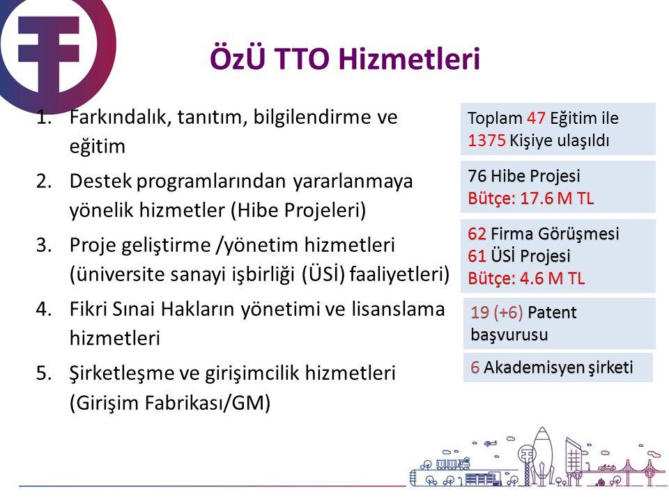 1.Farkındalık, tanıtım, bilgilendirme ve eğitim 2.Destek programlarından yararlanmaya yönelik hizmetler (Hibe Projeleri) 3.Proje geliştirme /yönetim hizmetleri (üniversite sanayi işbirliği (ÜSİ) faaliyetleri) 4.Fikri Sınai Hakların yönetimi ve lisanslama hizmetleri 5.Şirketleşme ve girişimcilik hizmetleri (Girişim Fabrikası/GM) Toplam 47 Eğitim ile 1375 Kişiye ulaşıldı ÖzÜ TTO Hizmetleri