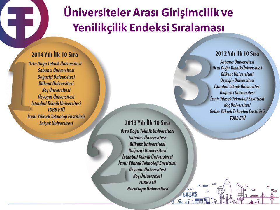 Üniversiteler Arası Girişimcilik ve Yenilikçilik Endeksi Sıralaması