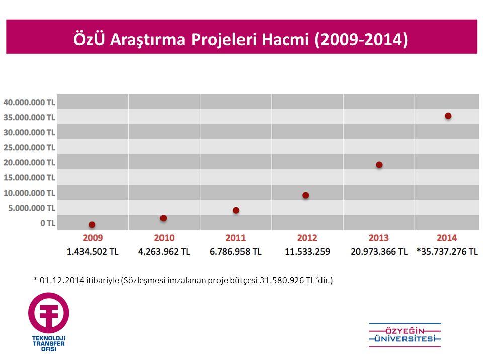ÖzÜ Araştırma Projeleri Hacmi (2009-2014) * 01.12.2014 itibariyle (Sözleşmesi imzalanan proje bütçesi 31.580.926 TL 'dir.)