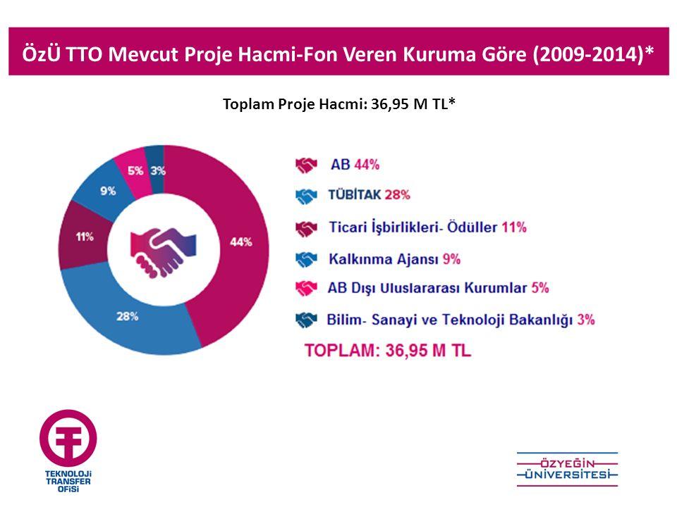 ÖzÜ TTO Mevcut Proje Hacmi-Fon Veren Kuruma Göre (2009-2014)* Toplam Proje Hacmi: 36,95 M TL*