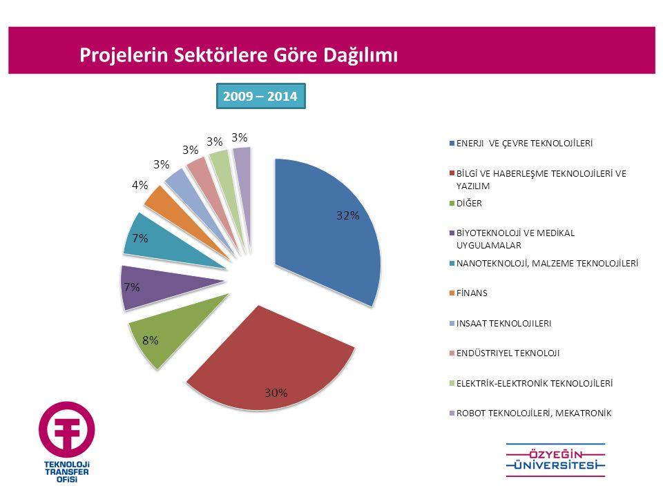 Projelerin Sektörlere Göre Dağılımı 2009 – 2014