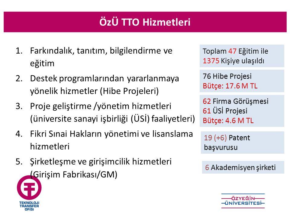 ÖzÜ TTO Hizmetleri 1.Farkındalık, tanıtım, bilgilendirme ve eğitim 2.Destek programlarından yararlanmaya yönelik hizmetler (Hibe Projeleri) 3.Proje ge