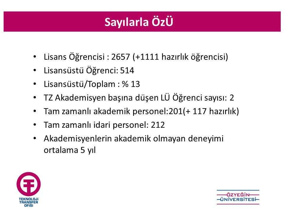 Sayılarla ÖzÜ Lisans Öğrencisi : 2657 (+1111 hazırlık öğrencisi) Lisansüstü Öğrenci: 514 Lisansüstü/Toplam : % 13 TZ Akademisyen başına düşen LÜ