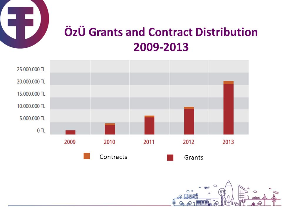 ÖzÜ Total Research Funds by Sponsors 2009-2014 Total Project Funds : 36.95 M TL *