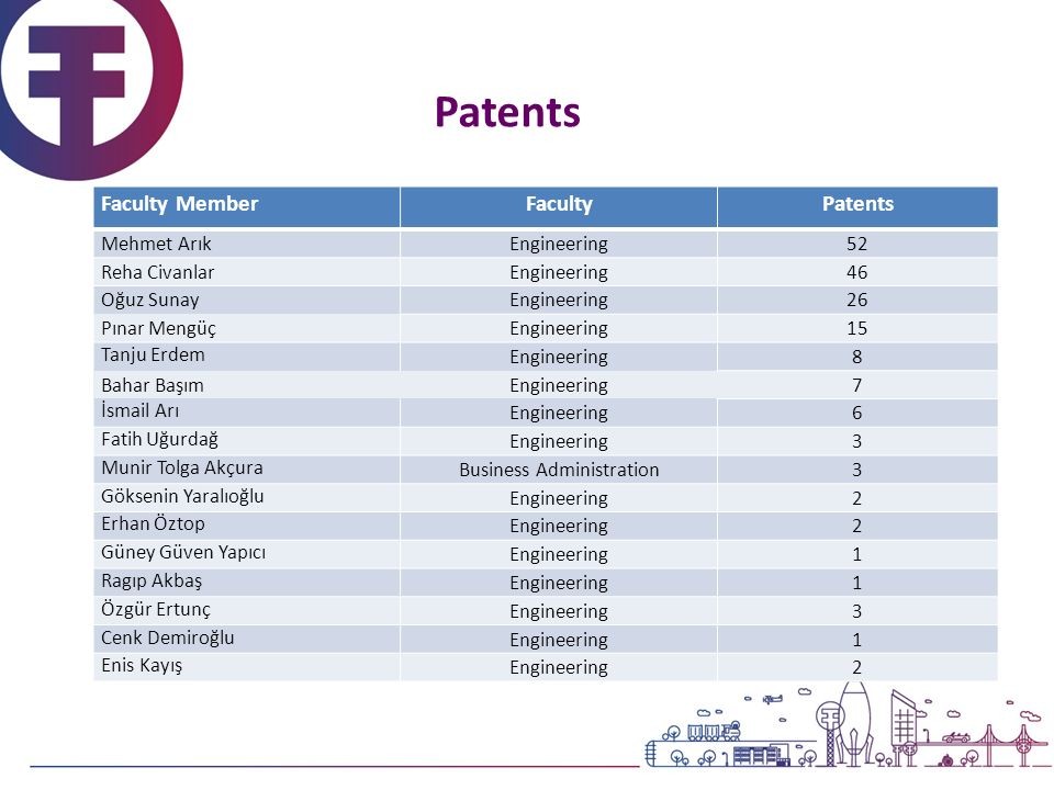 Patents Faculty MemberFacultyPatents Mehmet ArıkEngineering52 Reha CivanlarEngineering46 Oğuz SunayEngineering26 Pınar MengüçEngineering15 Tanju Erdem