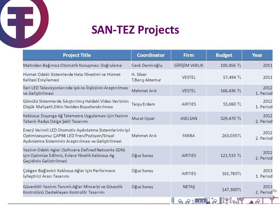 SAN-TEZ Projects Project TitleCoordinatorFirmBudgetYear Metinden Bağımsız Otomatik Konuşmacı DoğrulamaCenk DemiroğluGİRİŞİM VARLIK100,456 TL2011 Hizmet Odaklı Sistemlerde Hata Yönetimi ve Hizmet Kalitesi Eniyilemesi H.