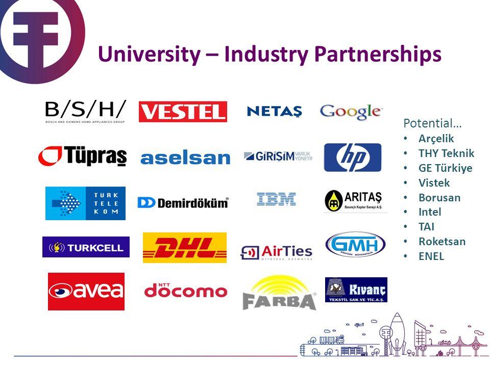 University – Industry Partnerships Potential… Arçelik THY Teknik GE Türkiye Vistek Borusan Intel TAI Roketsan ENEL
