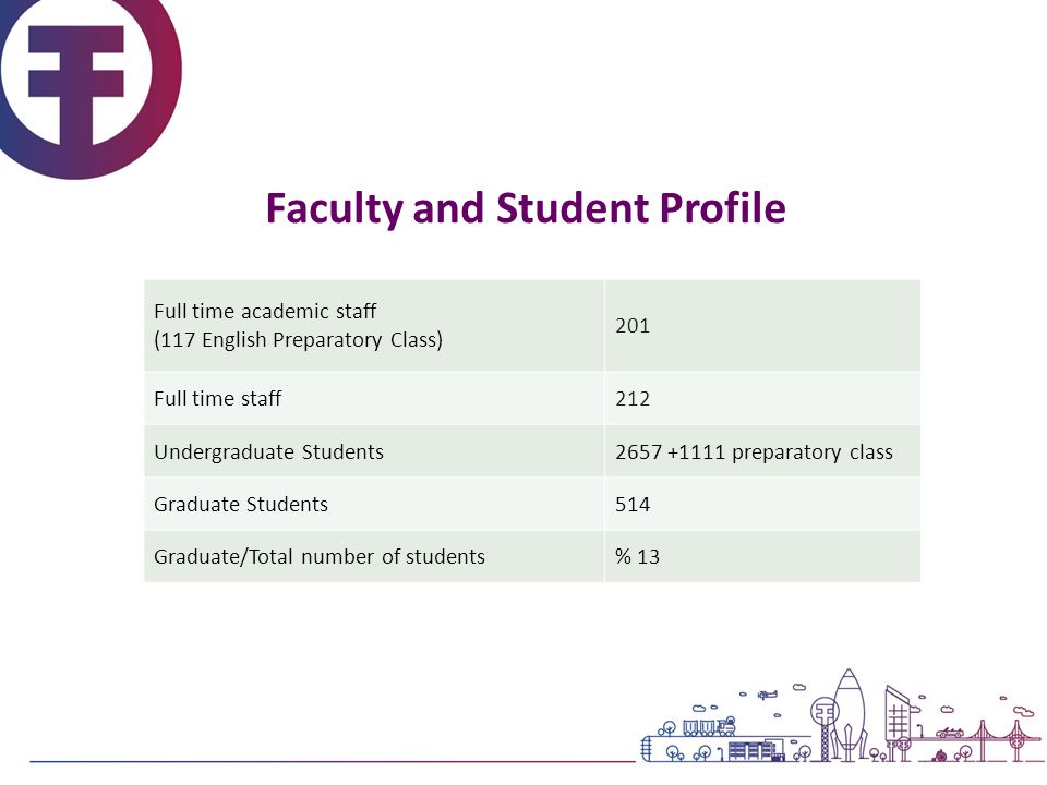 Faculty and Student Profile Full time academic staff (117 English Preparatory Class) 201 Full time staff212 Undergraduate Students2657 +1111 preparato